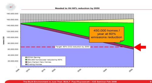 ecobuild graph 2