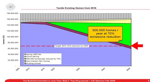 ecobuild graph 3